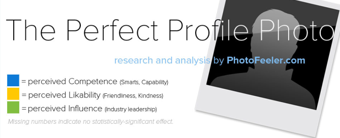 Photofeeler Perfect Portrait Infographic